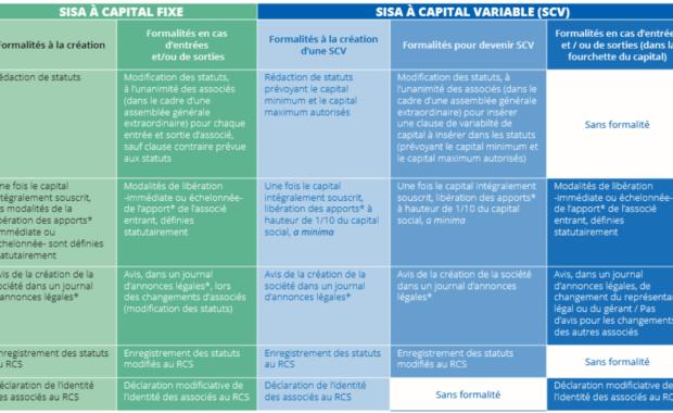SISA à capital fixe et SISA à capital variable