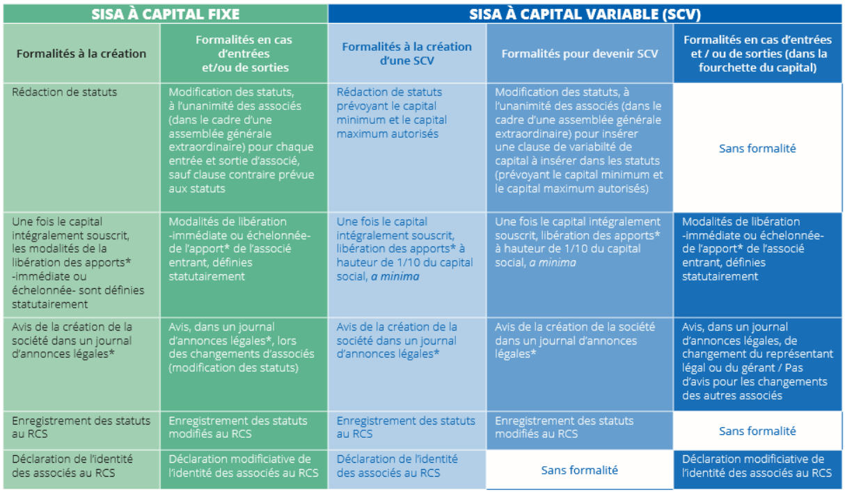 Tableau explicatif sur SISA à capital fixe et SISA à capital variable